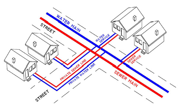 House Sewer Line Diagram